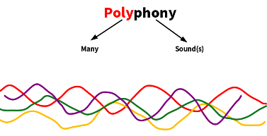 5 Things to Consider Before Buying a Digital Piano - Polyphony